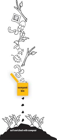 How does composting work
