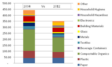 Per Capita Waste Landfilled in Kilograms: 2004 Vs 2012