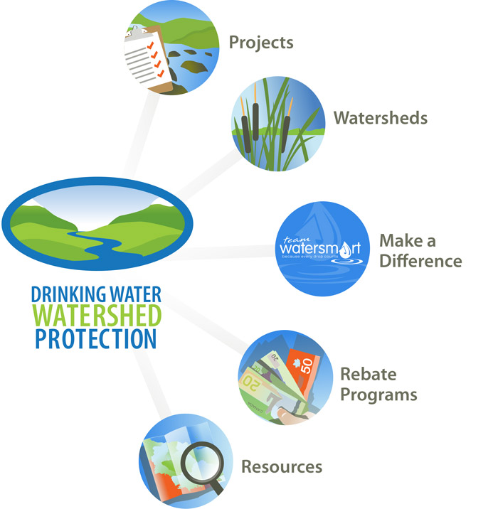 2013 Drinking Water & Watershed Protection Program