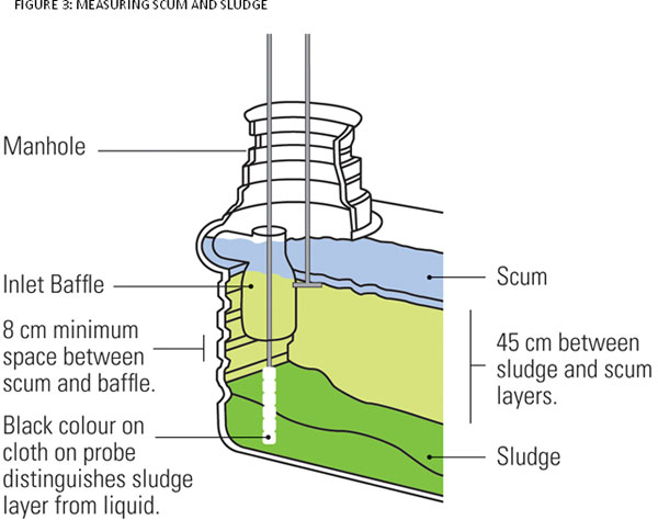 FIGURE 3: MEASURING SCUM AND SLUDGE