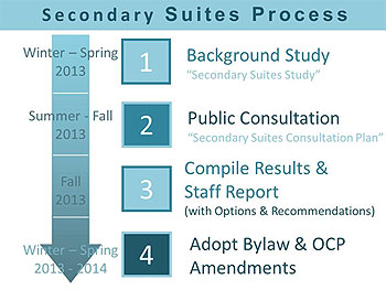Secondary Suites Process