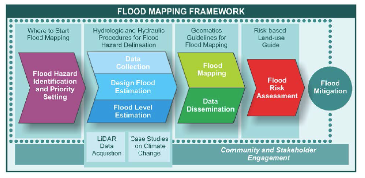 Source: Government of Canada Federal Flood Mapping Framework, 2018