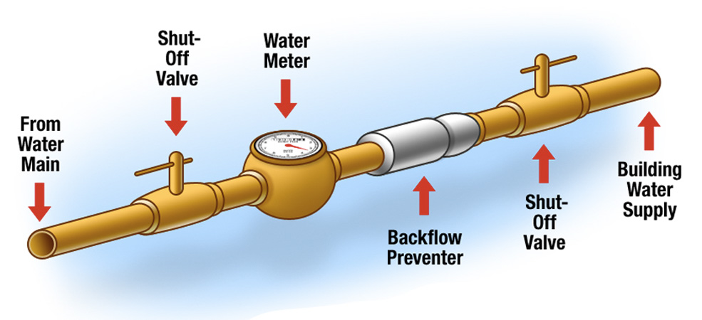 backflow prevention location